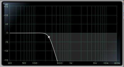 LPF at 250 Hz