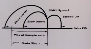 Granular sampling explained